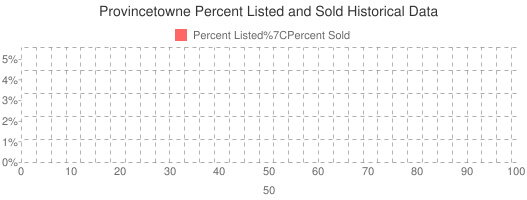 Provincetowne Percent Listed and Sold Historical Data